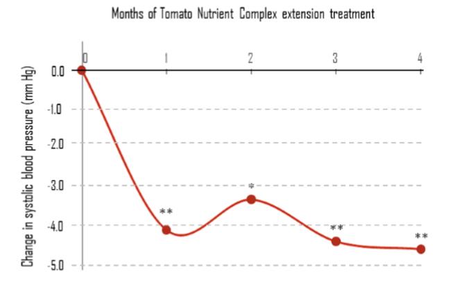 tomato_nutrien2